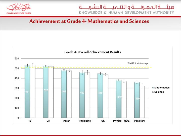 Achievement at Grade 4-