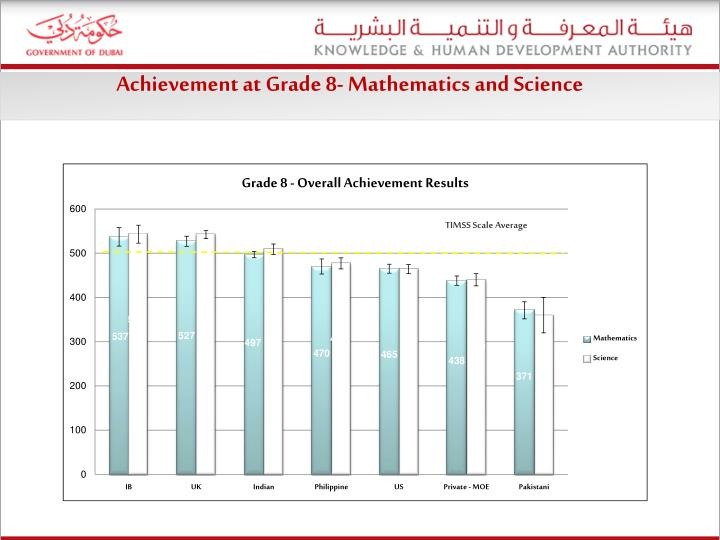 Achievement at Grade 8-