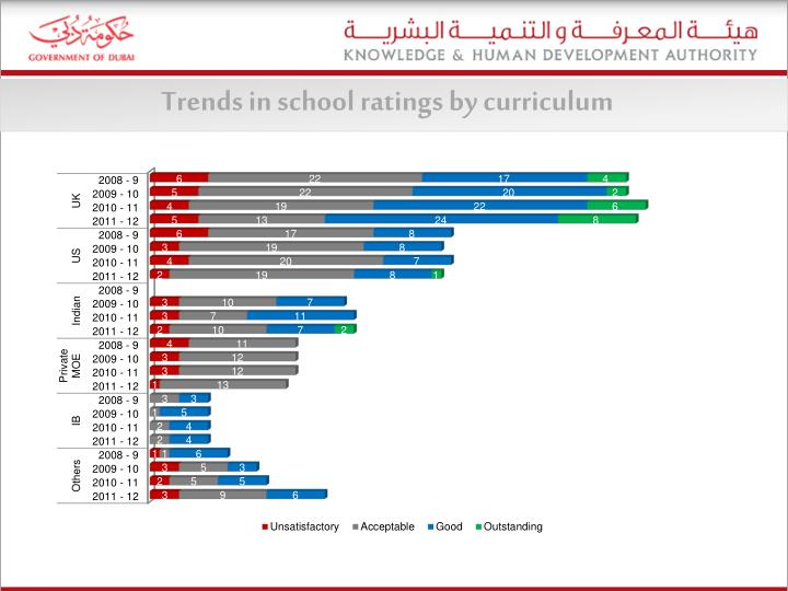 Trends in school ratings by curriculum