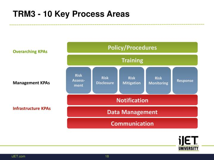 TRM3 - 10 Key Process Areas