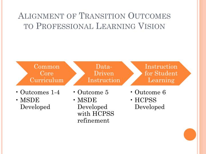 Alignment of Transition Outcomes to Professional Learning Vision