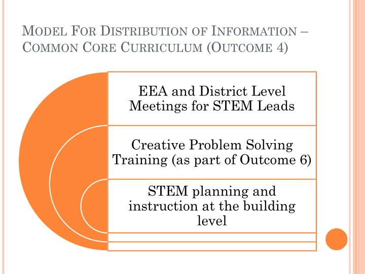 Model For Distribution of Information –Common Core Curriculum (Outcome 4)