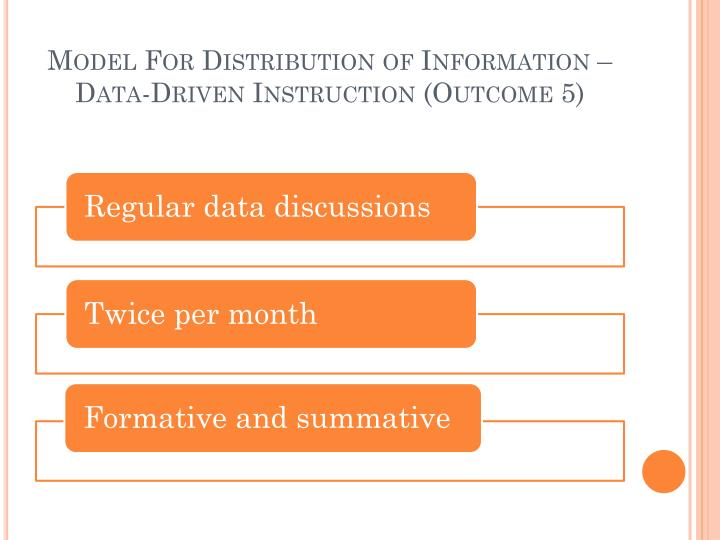 Model For Distribution of Information – Data-Driven Instruction (Outcome 5)