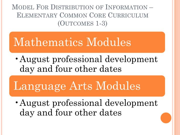 Model For Distribution of Information – Elementary Common Core Curriculum (Outcomes 1-3)