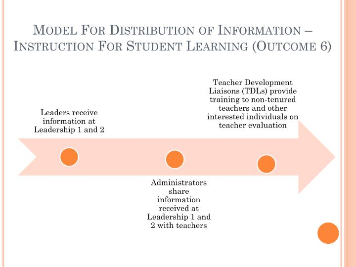 Model For Distribution of Information – Instruction For Student Learning (Outcome 6)