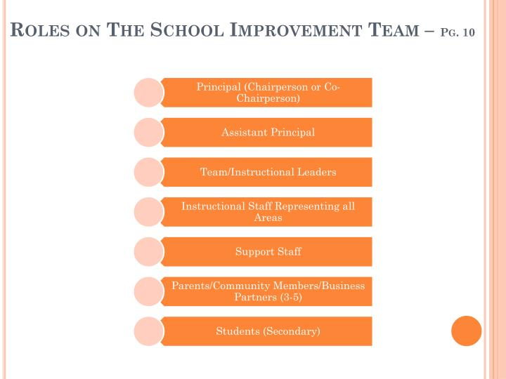 Roles on The School Improvement Team –