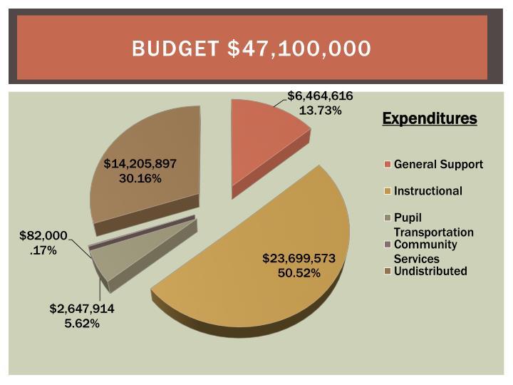 Budget $47,100,000