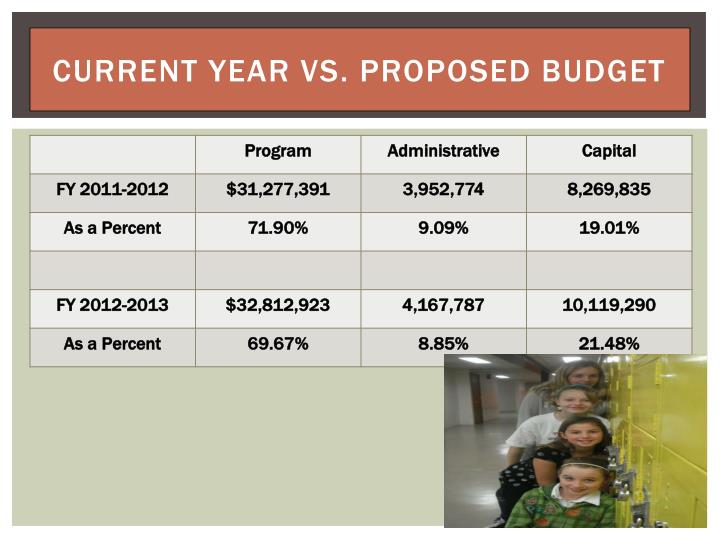 Current Year vs. Proposed Budget