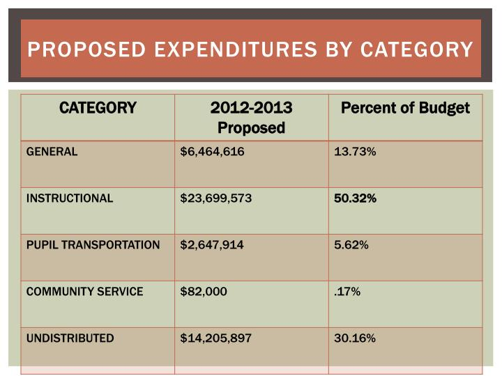 Proposed Expenditures by Category