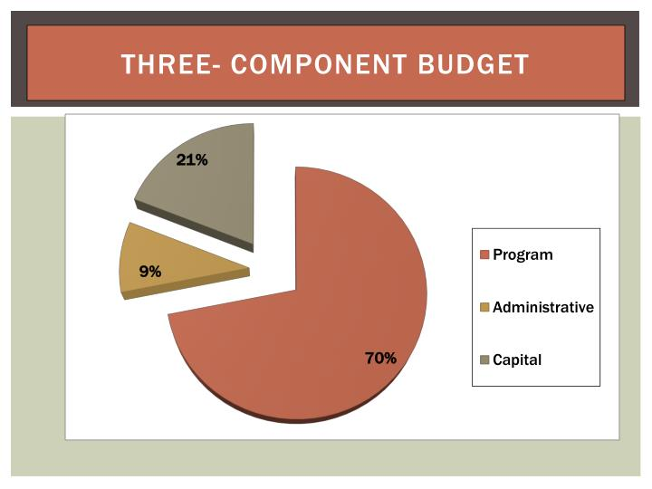Three- Component Budget