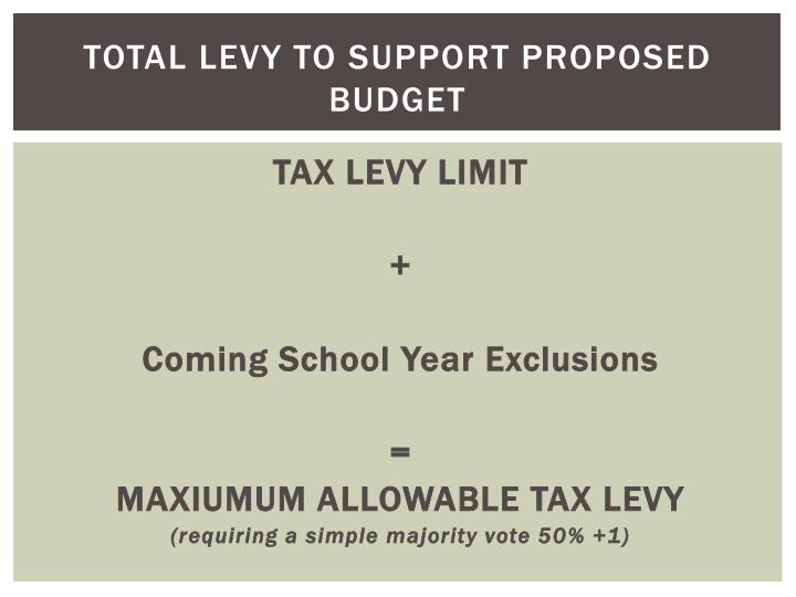 Total Levy to Support Proposed Budget