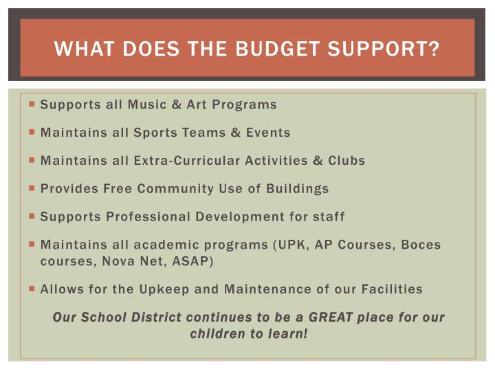 What Does the Budget Support?