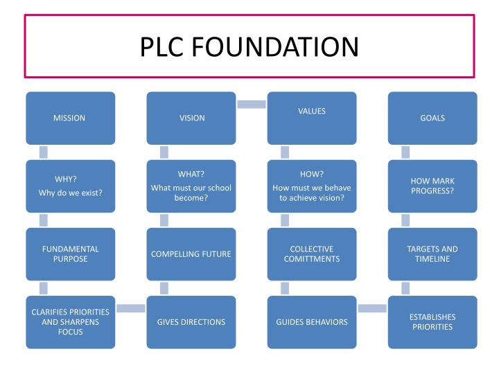 PLC FOUNDATION