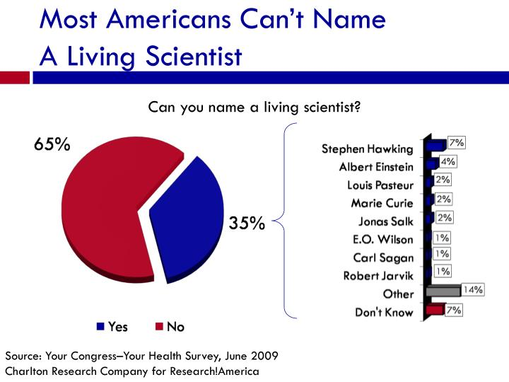 Most Americans Can't Name