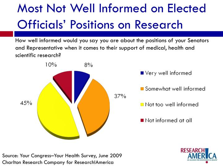 Most Not Well Informed on Elected Officials' Positions on Research