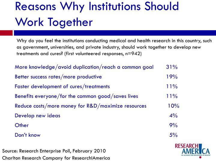 Reasons Why Institutions Should Work Together