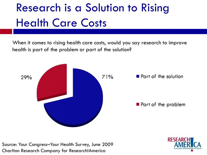 Research is a Solution to Rising Health Care Costs