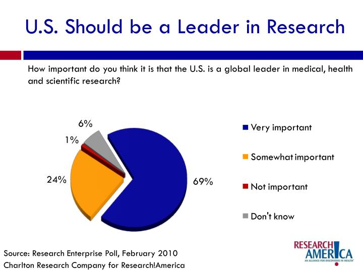 U.S. Should be a Leader in Research