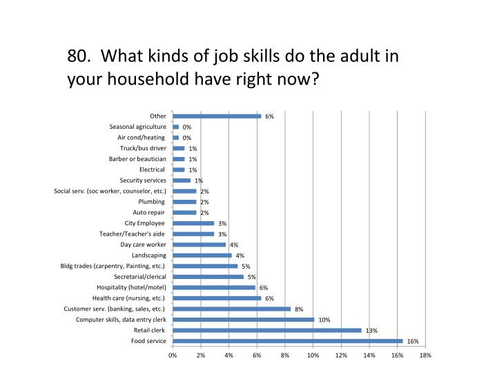 80.  What kinds of job skills do the adult in your household have right now?
