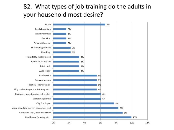 82.  What types of job training do the adults in your household most desire?