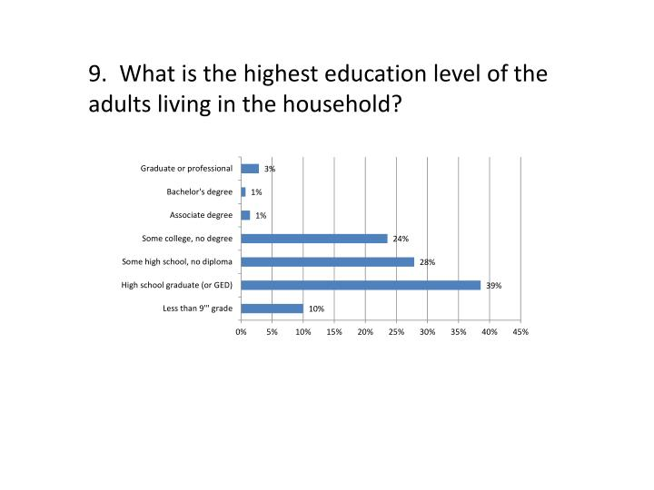 9.  What is the highest education level of the adults living in the household?