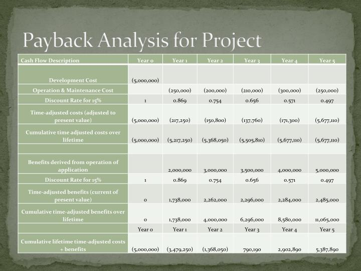 Payback Analysis for Project