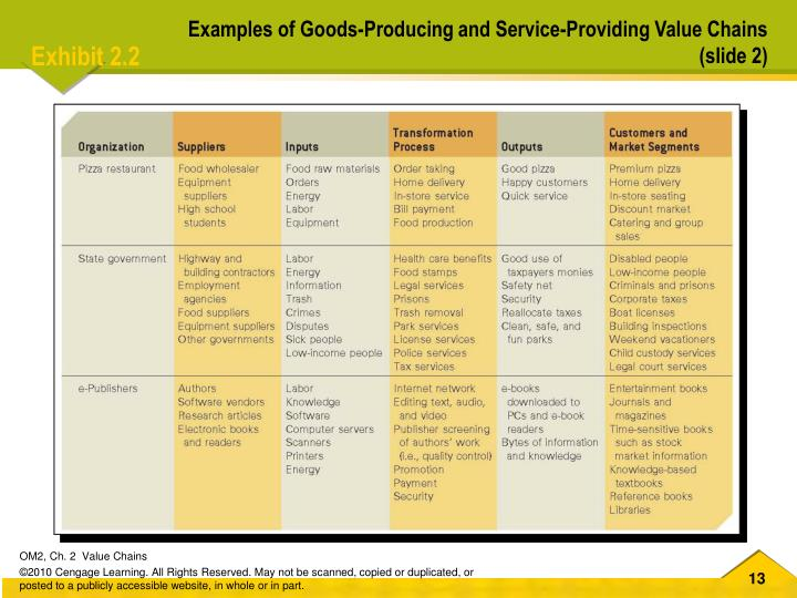 Examples of Goods-Producing and Service-Providing Value Chains
