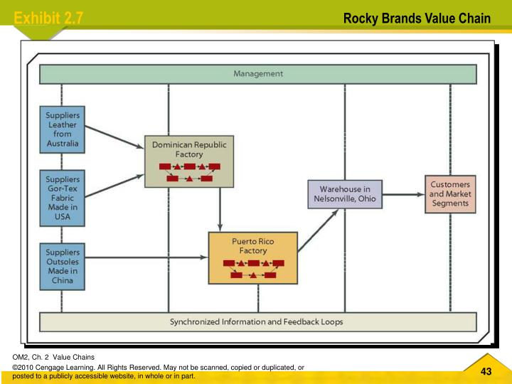 Rocky Brands Value Chain