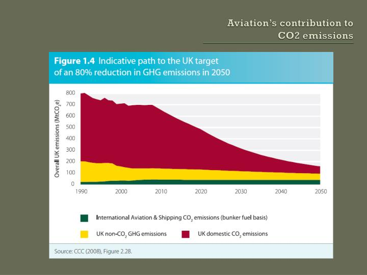 Aviation's contribution to CO2 emissions