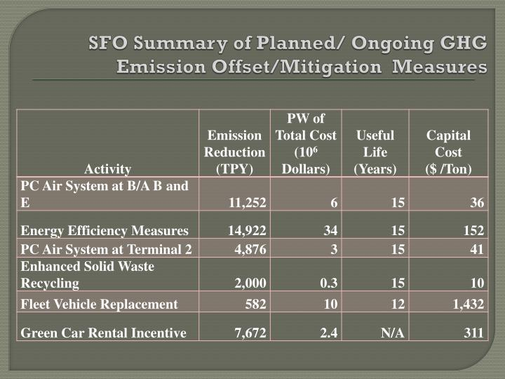 SFO Summary of Planned/ Ongoing GHG Emission Offset/Mitigation  Measures