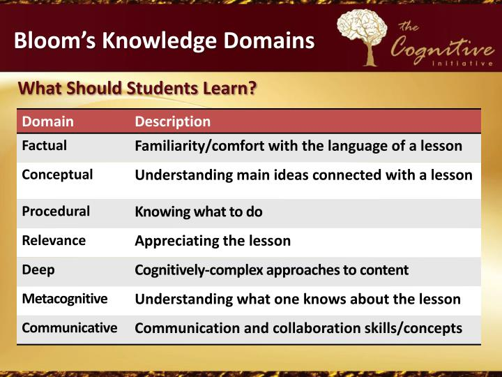 Bloom's Knowledge Domains