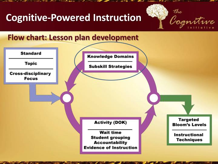 Cognitive-Powered Instruction