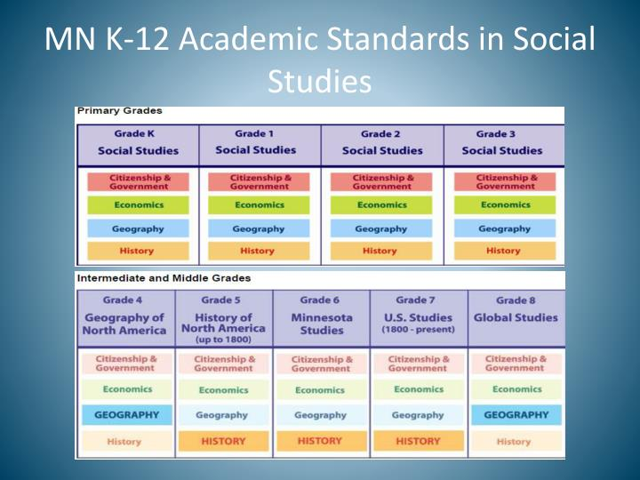 MN K-12 Academic Standards in Social Studies