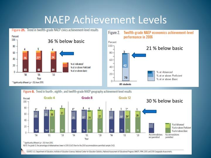 NAEP Achievement Levels