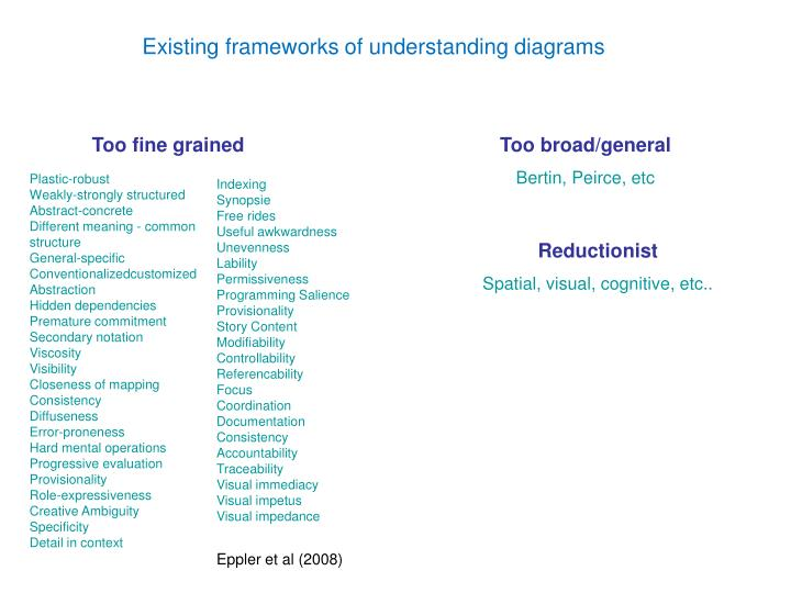 Existing frameworks of understanding diagrams