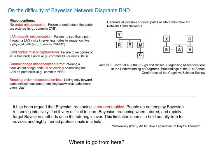 On the difficulty of Bayesian Network