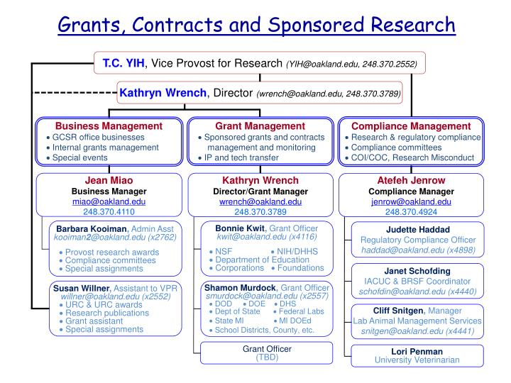 Grants, Contracts and Sponsored Research
