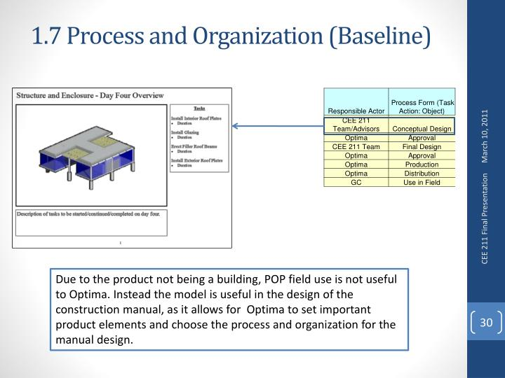1.7 Process and Organization (Baseline)