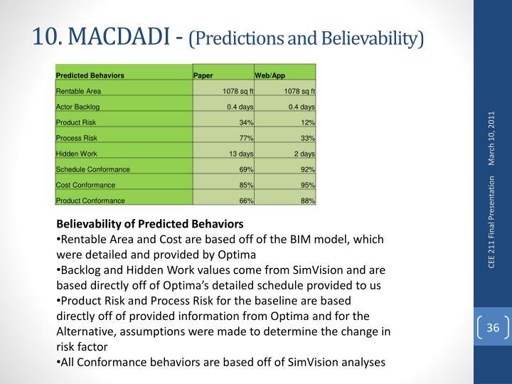 10. MACDADI -