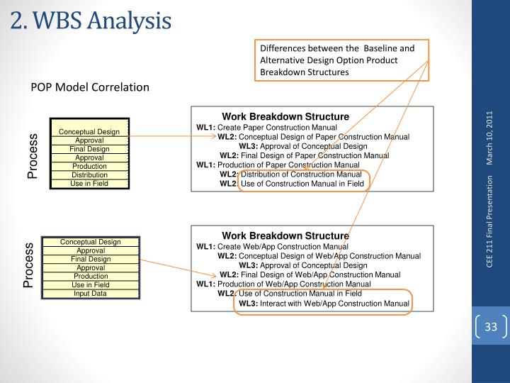 2. WBS Analysis