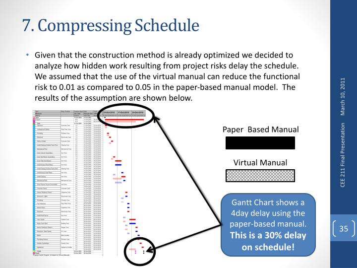 7. Compressing Schedule