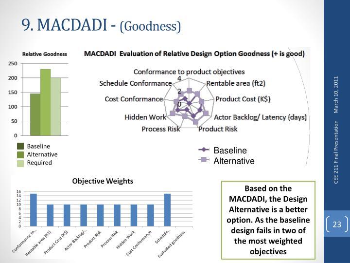 9. MACDADI -