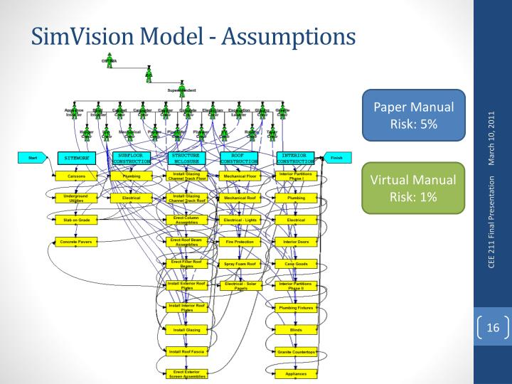 SimVision Model - Assumptions