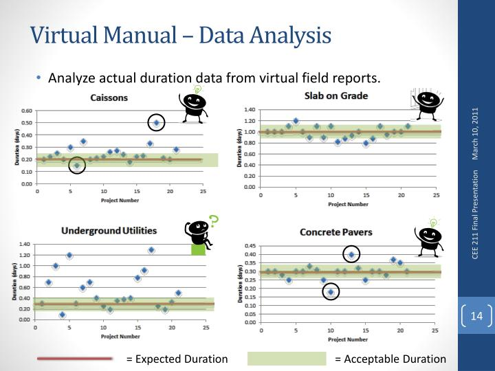 Virtual Manual – Data Analysis
