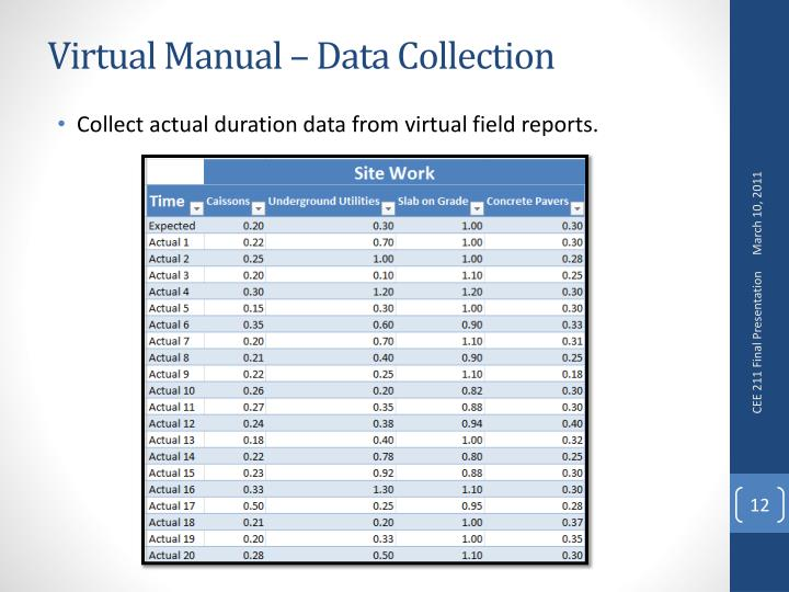 Virtual Manual – Data Collection