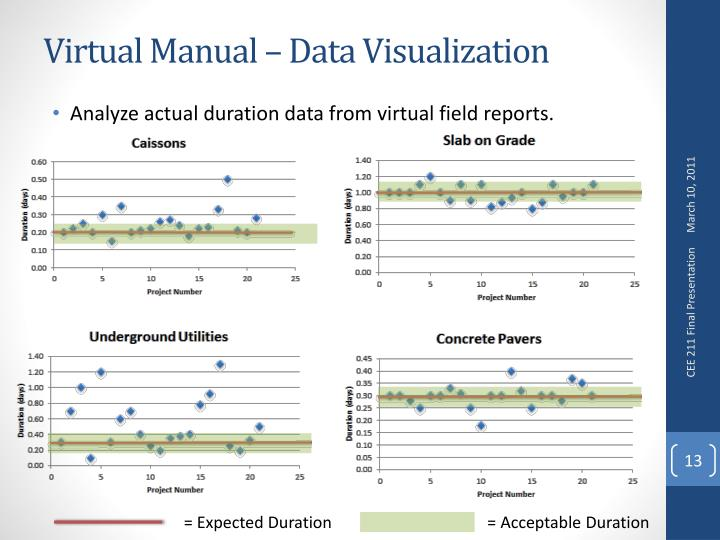 Virtual Manual – Data Visualization