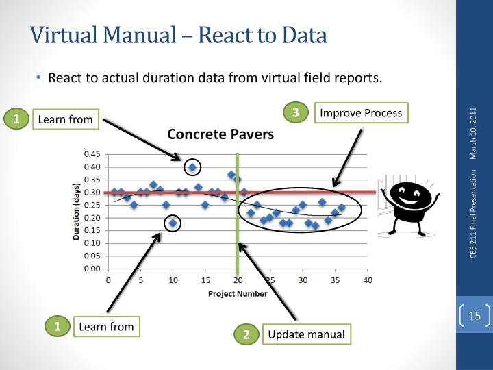 Virtual Manual – React to Data