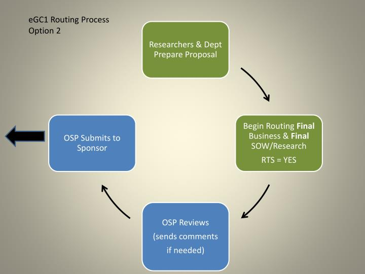 eGC1 Routing Process