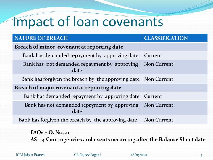 Impact of loan covenants