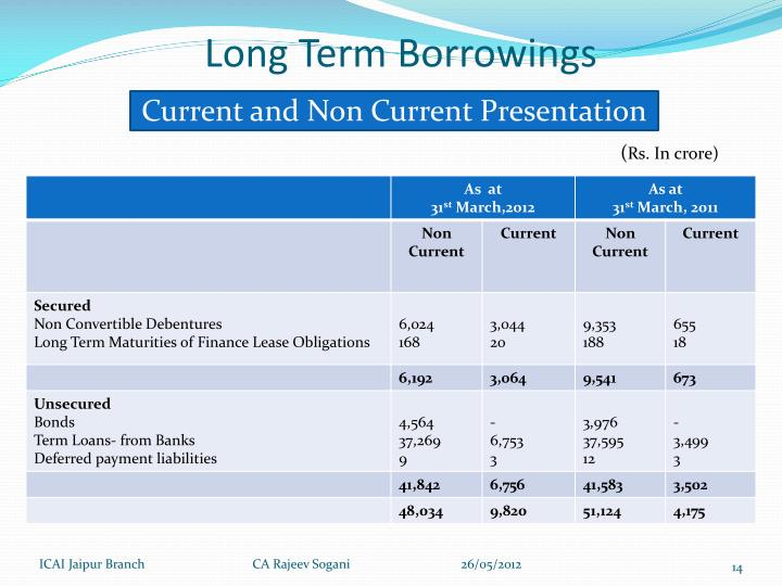 Long Term Borrowings